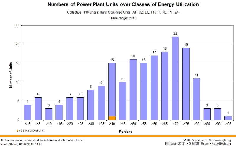 Online evaluation: Numbers of Power Plant Units over Classes of Energy utilization