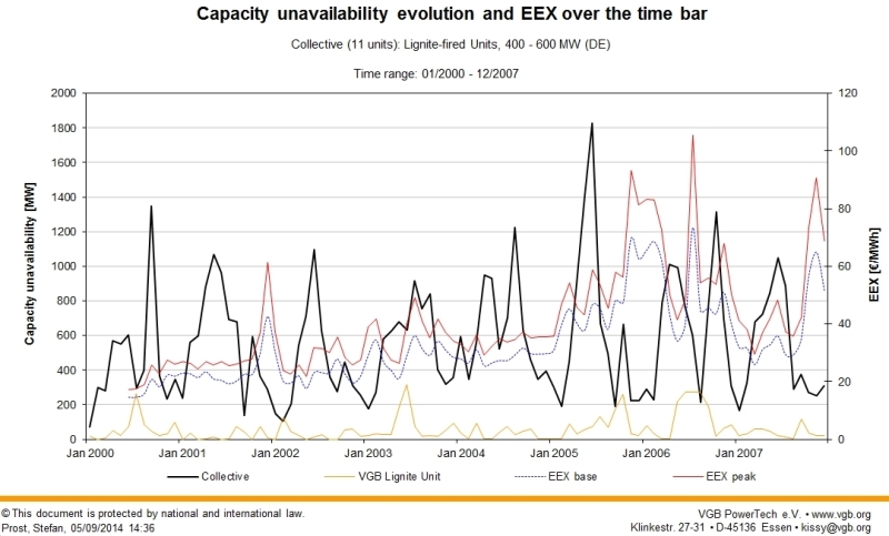 Online evaluation: Capacity unavailability evolution and EEX over the time bar