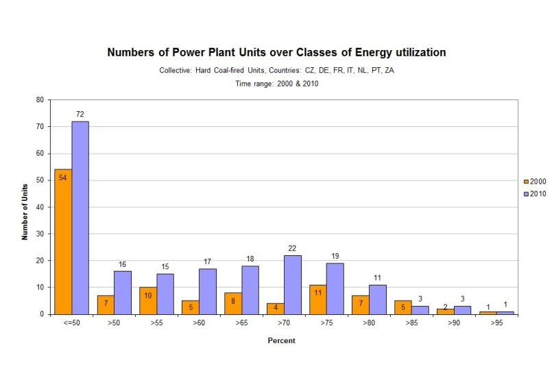 Sonderauswertung: Numbers of Power Plant Units over Classes of Energy utilization