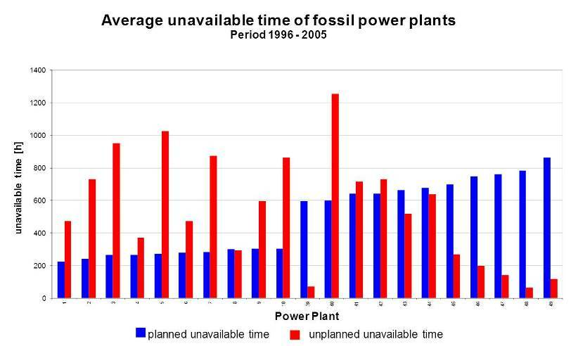 Special evaluation: Medium unavailable time of fossile power plants