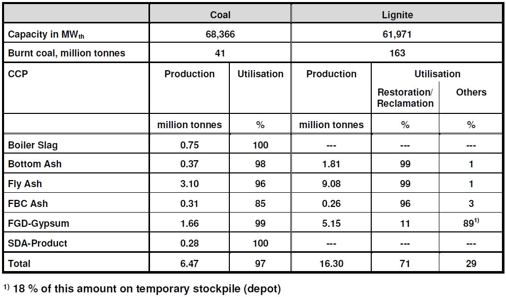 Production and Utilisation of Coal Combustion Products (CCPs) in Germany in 2014